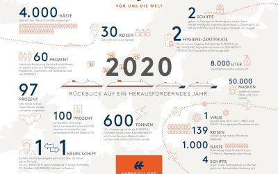 Hapag-Lloyd Cruises: Rückblick auf ein herausforderndes Jahr 2020